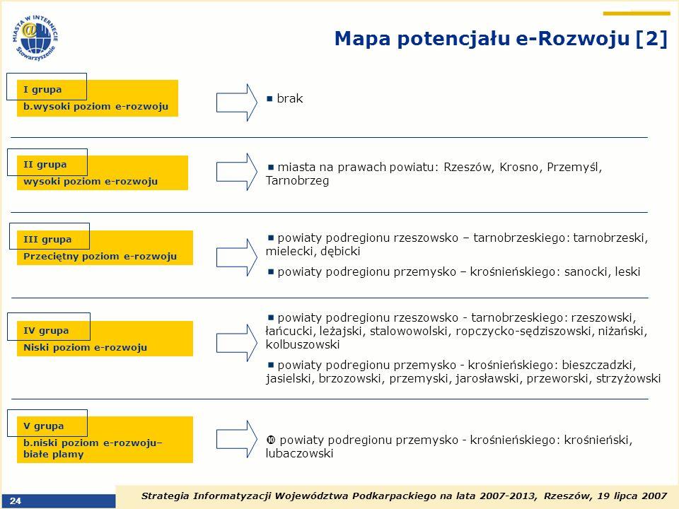 Mapa potencjału e-Rozwoju [2]